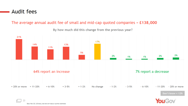 New QCA/YouGov Small & Mid-Cap Sentiment Survey: A turnaround in optimism and rising audit fees